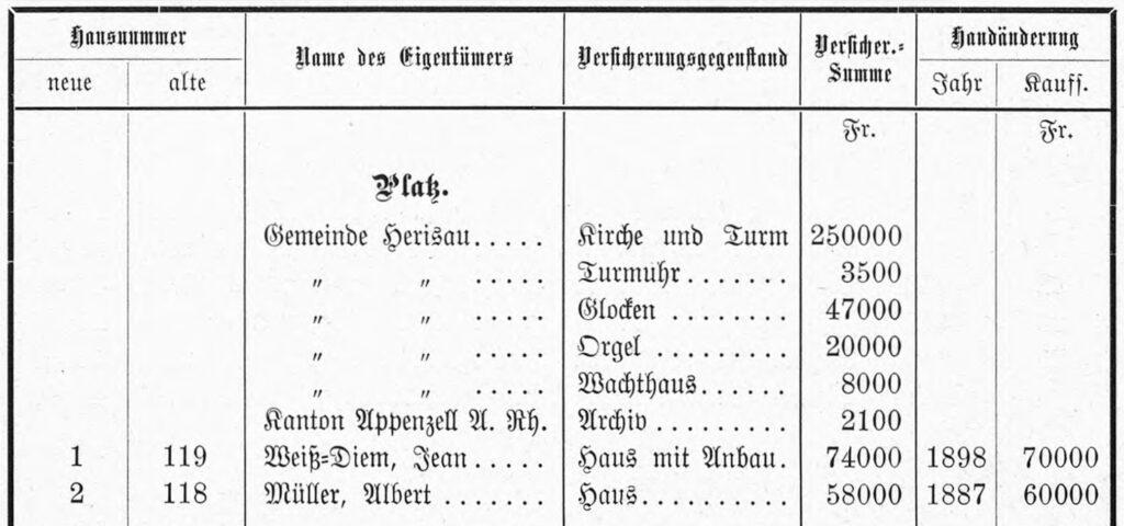 Gebäudeverzeichnisse von Herisau 1800 bis 1943. Rund 150 Jahre Haus- und Siedlungsgeschichte